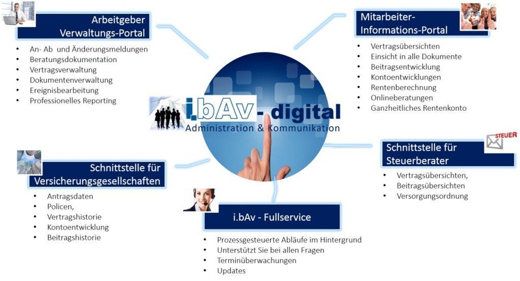 ibAv-digital